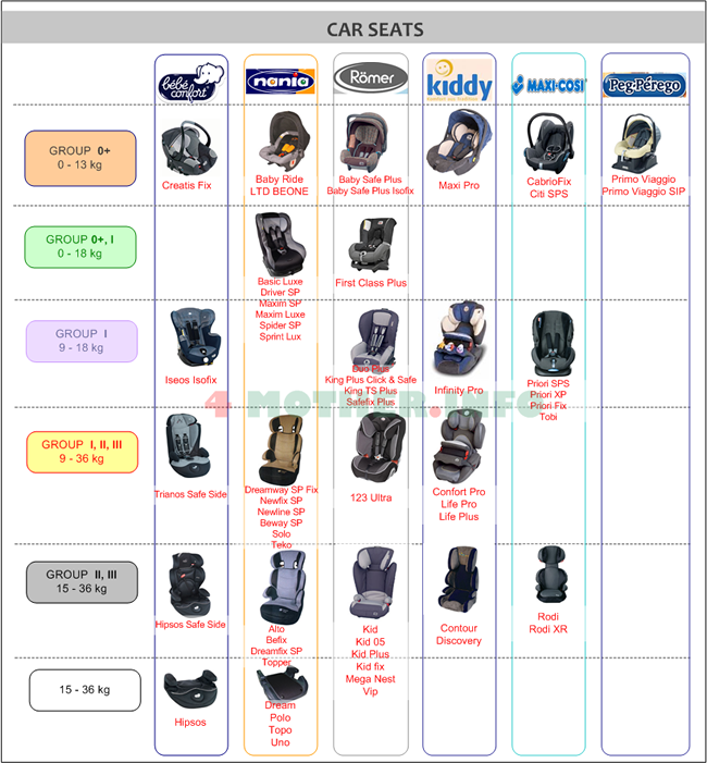Car Seats Comparison Uk